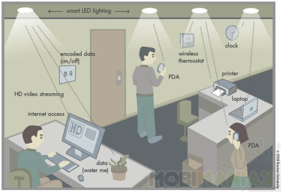 leds_smart_lighting_network