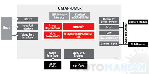 omap-dm5x_diagram
