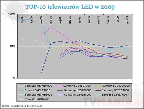 top_10_led