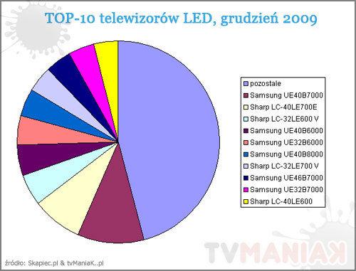 top_10_led_200912