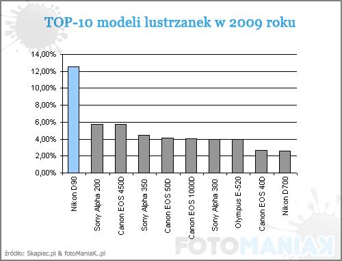 top_10_lustrzanek_2009