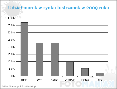 udzial_marek_lustrzanek_2009
