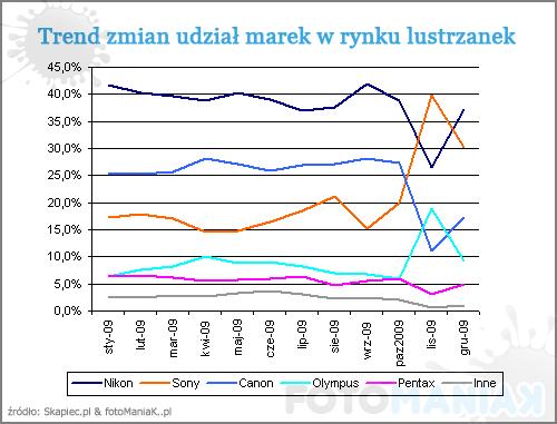 udzial_marek_lustrzanek_2009_trend