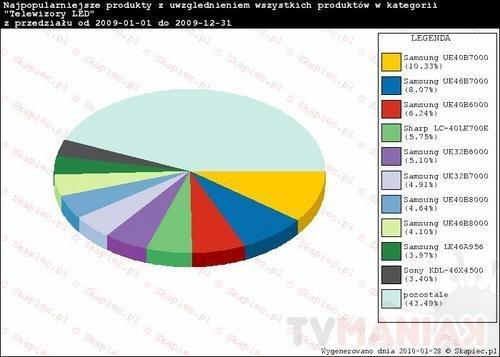 wykres_hity_2009_led