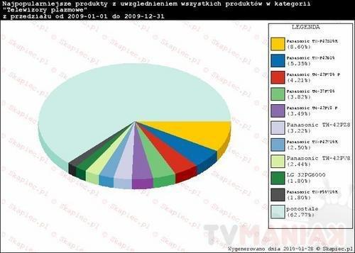 wykres_hity_2009_plazmy