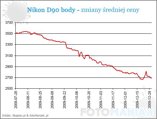 zmiana_cenu_nikon_d90_body