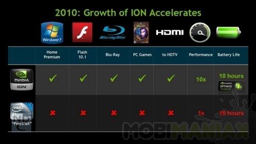 ion11