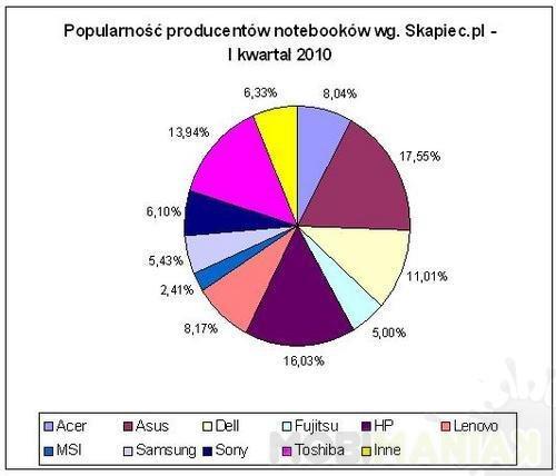 wykres_notebooki_popularnosc_producentow_3