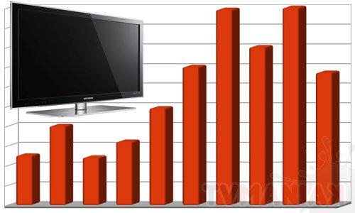 ranking-telewizorow