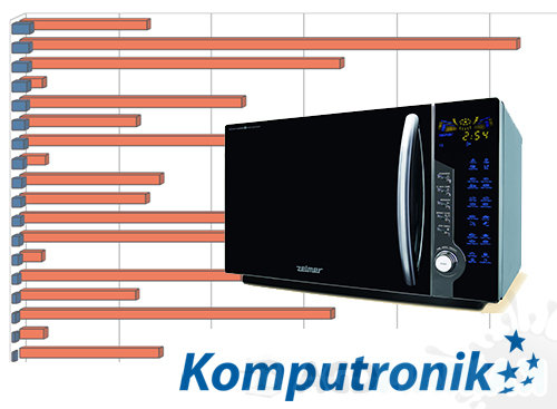 top-komutronik-mikrofalowki