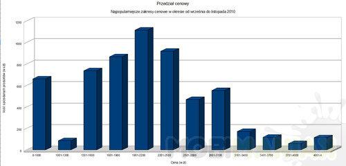 wykres-ile-placilismy