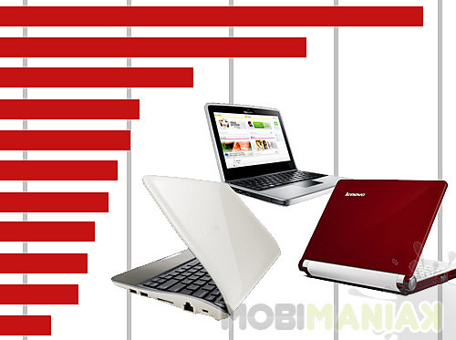 ranking-netbooki