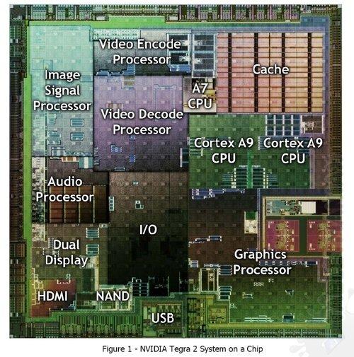 tegra-2-chipset