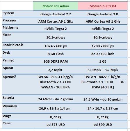 notion-ink-adam-vs-motorola-xoom