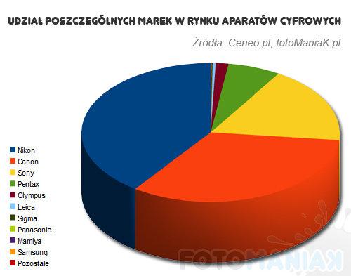 wykres2011-2