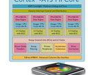 ARM Cortex-A15 ARM Cortex-A8