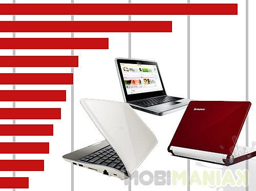 ranking-netbookiii