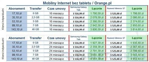 podsumowanie_mobilnyiinternet_beztablet_orangepl
