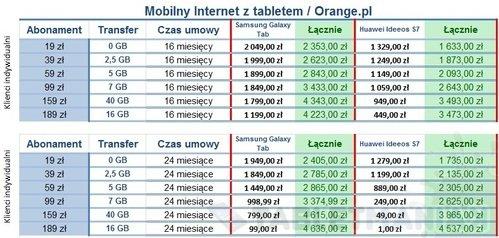 podsumowanie_mobilnyiinternet_tablet_orangepl