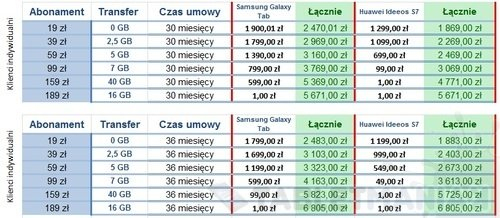 podsumowanie_mobilnyiinternet_tablet_orangepl_2
