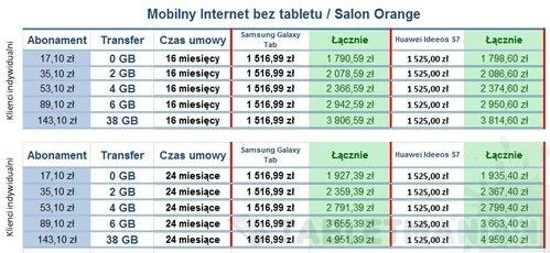 podsumowanie_mobilnyinternet_beztabletu_skleporange