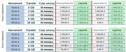 podsumowanie_mobilnyinternet_ztabletem_skleporange_2