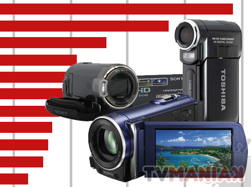 ranking-kamery