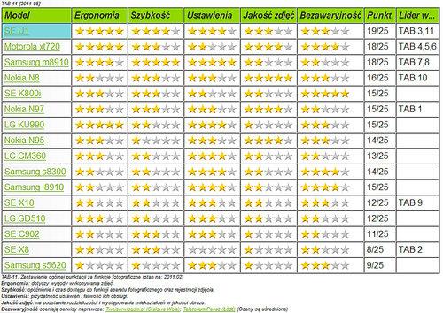 Tabela za Teletorium.pl