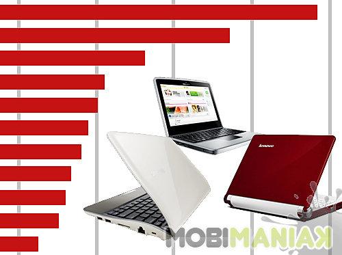 ranking-netbooki-czerwiec11