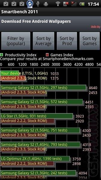 smartbench2011-wyniki