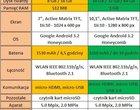 Acer Iconia Tab A500 czy A100? Starcie tytanów