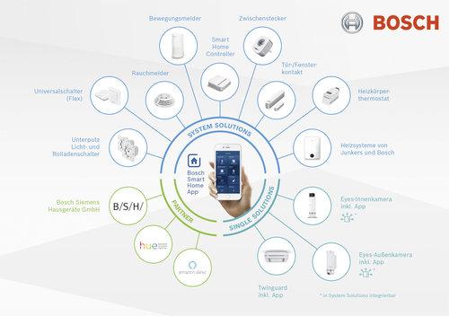 Bosch Smart Home System: przykładowe rozwiązania / fot. Bosch