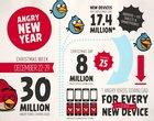 Angry Birds Darmowe Płatne statystyki