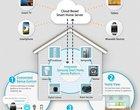 CES 2014 Samsung Samsung Smart Home