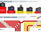 Jak robić, żeby zarobić? Jaki aparat dominuje na stockach?