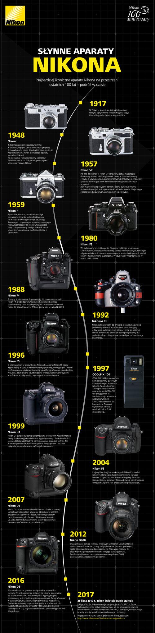 Najbardziej-ikoniczne-aparaty-Nikona