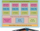 ARM ARM Cortex-A15 Cortex-A7