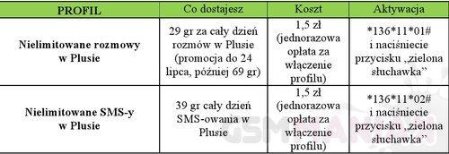 Nielimitowane rozmowy oraz SMS-y w Plusie