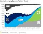 Mobilne systemy w ciągu ostatnich 7 lat
