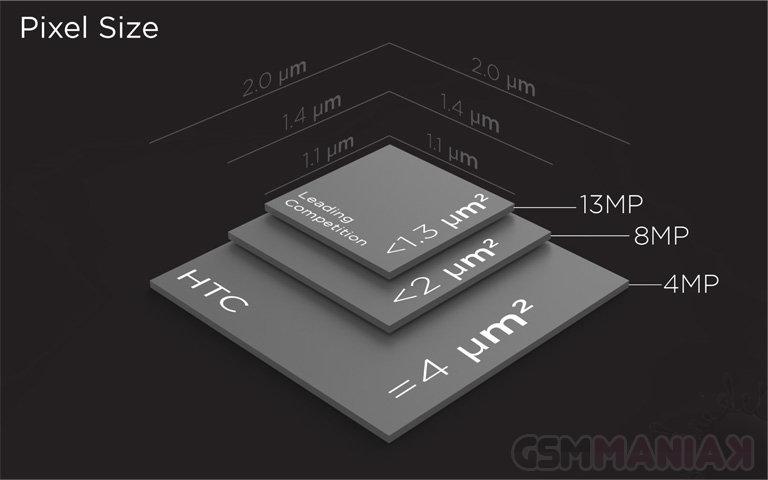 Ultrapiksele / fot. HTC
