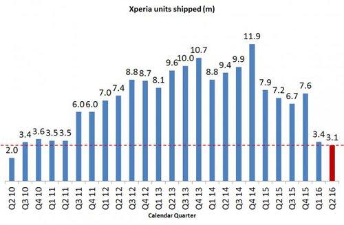 Sprzedaż smartfonów Xperia wg. kwartałów. Wykres jest bardzo wymowny