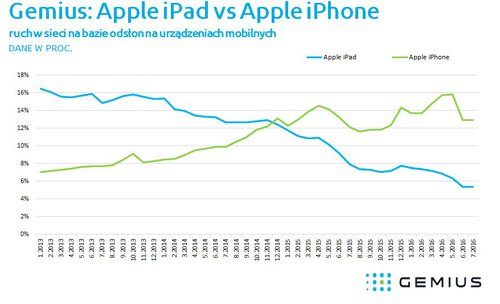 iPad vs. iPhone