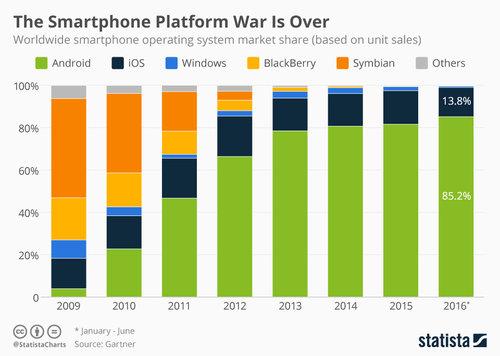 Udziały poszczególnych mobilnych systemów operacyjnych w latach 2009-2016 / fot. Statista