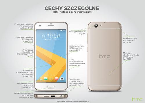 HTC_Cechy szczególne