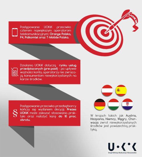 Infografika_dzialania_uokik_na_rynku_pre-paid