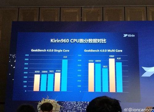Kirin 960 vs konkurencja, test CPU / Fot. Playfuldroid