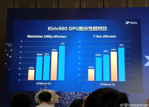 Kirin 960 vs konkurencja, test GPU / Fot. Playfuldroid