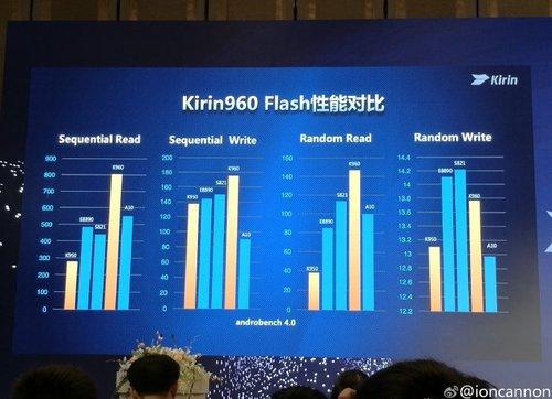 Kirin 960 vs konkurencja, test pamięci Flash / Fot. Playfuldroid
