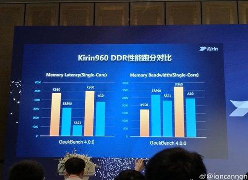 Kirin 960 vs konkurencja, test pamięci RAM / Fot. Playfuldroid