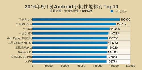 TOP 10 wrzesien Android